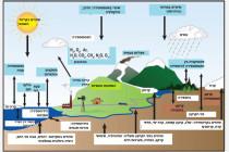 רקע מדעי למשבר האקלים